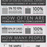 Source: http://www.forensicscience.net